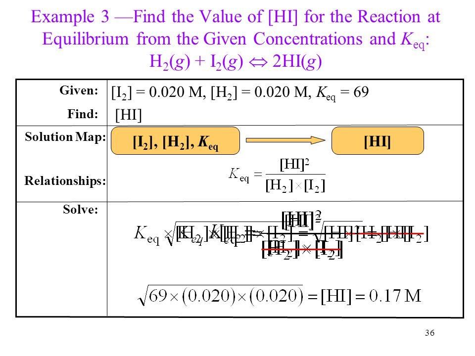 Example 3 —Find the Value of [HI] for the Reaction at Equilibrium from the Given Concentrations and Keq: H2(g) + I2(g)  2HI(g)